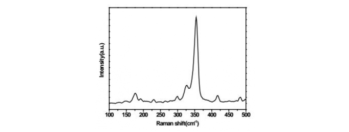 Raman Spectrum of WS2 film