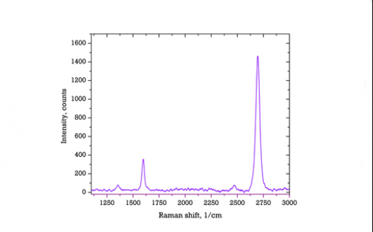 Typical Raman spectrum of a single layer film transferred on silicon dioxide